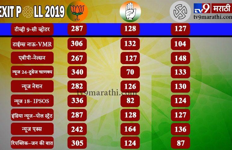Lok sabha Exit Polls 2019 : सर्व एक्झिट पोलचे आकडे एकाच ठिकाणी