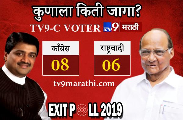 Tv9 C voter exit poll : महाराष्ट्रात काँग्रेसच्या जागा चौपट वाढणार