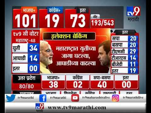 Tv9-C Voter Exit Poll : महाराष्ट्रात युतीच्या जागा घटल्या